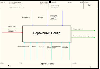 Диплом на тему crm система битрикс24 сортировка задач