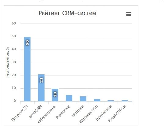 коллаборативный CRM