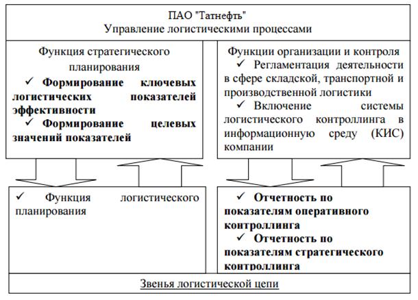 Бизнес процессы в цепях поставок studentoff Рисунок 6 Система логистического контроллинга в ПАО Татнефть